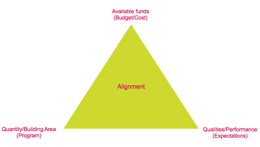 The alignment process image